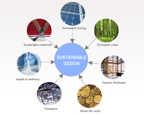 Sustainable Product Design Principles
